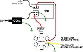 basic dirt bike wiring diagram efcaviation com wiring diagram for chinese 110 atv at Loncin 125 Wiring Diagram