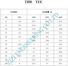 Tee Weight Chart