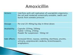 Amoxicillin Dosage For Children By Weight Chart Commonly Used Analgesics And Anitbiotics In Pediatric