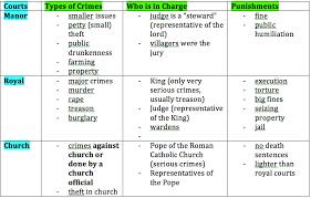 Middle Ages And Renaissance Comparison Chart The Renaissance Lessons Tes Teach