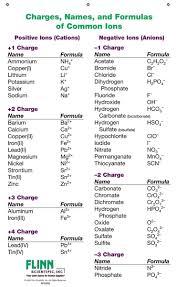 Periodic Chart Of Ions Www Bedowntowndaytona Com