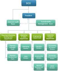 Ptt Organization Chart Ptt Ngd