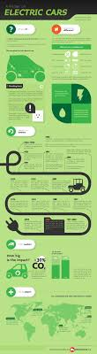 best 25 electric ideas on pinterest qvc food, meat butcher near Residential Wiring History a primer on electric cars [infographic] [automobile, automotive, co2 history of residential wiring