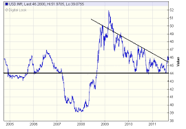 Rupee Vs Dollar History Graph Best Margin Account Rates