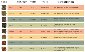 Tea Steeping Chart Water Brewing Temperatures