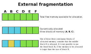 Memory Management Wikipedia Computer Science In 2019