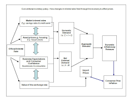 Monetary Policy Flow Chart Fiscal Policy And Monetary Policy