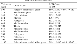 Sic Code Chart Pdf Color Chart For Thin Sic Films Grown On Si Substrates