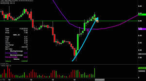 Smile Direct Club Inc Sdc Stock Chart Technical Analysis For 11 19 19