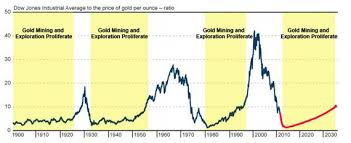 Gold Mining And The Dow Gold Ratio Gold News