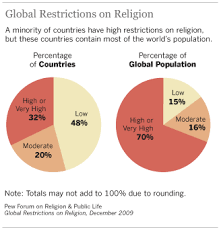 Global Restrictions On Religion Pew Research Center