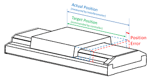 Improving Stage Accuracy With Acs Dynamic Error Compensation