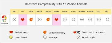 Rooster Love Compatibility Relationship Best Matches Marriage