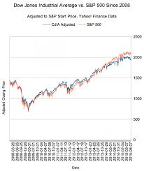Dow Vs S P Vs Nasdaq Chart Breadth Vs Depth In The Market Indices Part Ii