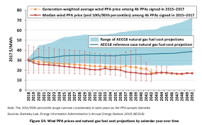Doe Fuel Surcharge Chart Matrix Electricity Wont Save Us From Our Oil Problems Our Finite