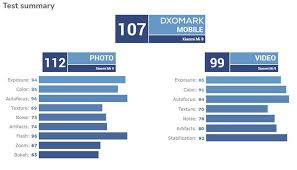Dxo Lens Chart Dxomark Xiaomi Mi 9 Proves Its Time For New Tests