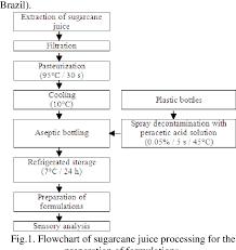 Figure 1 From Standardization Of Pasteurized Sugarcane Juice
