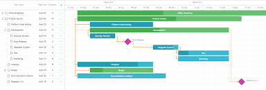Top 5 Best Free Jquery And Javascript Dynamic Gantt Charts