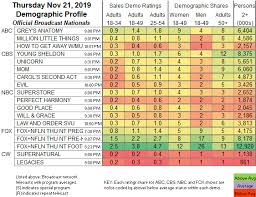 Nfl Ratings Chart Updated Showbuzzdailys Top 150 Thursday Cable Originals