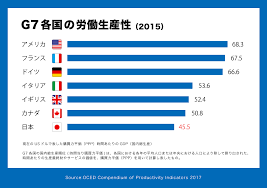 Image result for 日本の生産性の国際比較