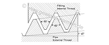 Npsm Thread Dimensions Chart Npsf American Pipe Thread Ansi B 1 20 1