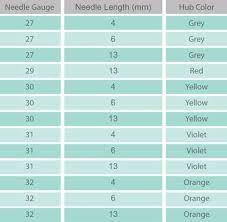 Syringe Needle Gauge Size Chart Ava Mesotherapy Needle