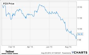 Freeport Mcmoran Stock Price Chart Carl Icahn Buys Freeport Mcmoran Fcx Should You Too