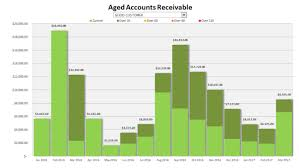 Chart Of Accounts Diagram Aged Accounts Receivable Chart Howtoexcel Net