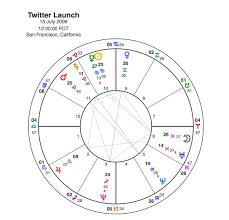 Taylor Swift Astrology Chart Taylor Swift V Nicki Minaj A Classic Moon Mercury