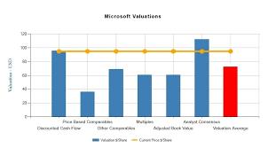 Microsoft Cash Flow Microsoft Corporation Msft Fundamental Valuation Report