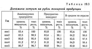 Курсовая факторы снижения издержек vladcontract Описание курсовая факторы снижения издержек подробнее