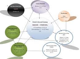 Reformation Theology An Amillennial Eschatology Chart