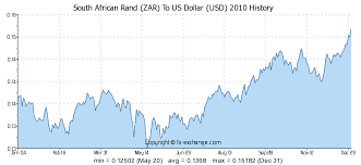 Usd Rand Exchange Rate Chart Forex Rates Sa Rand Currency Exchange Table South African