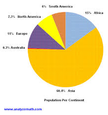 South America Population Chart South America Population Chart Population By Continent