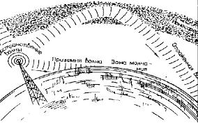 Реферат Шкала электромагнитных волн Условия излучения и  Рис 3