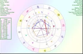 Usher Natal Chart Astrology By Paul Saunders China Begins The Process To
