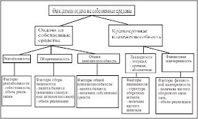Дипломная работа финансовая устойчивость предприятия и ее анализ