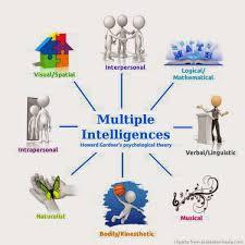 Sternberg Intelligence Theories Of Intelligence Ctet Notes Tet Success Key