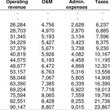 Cash Flows From Operating Activities 2 Cash Flows From Operating Activities Without Debt Download Table