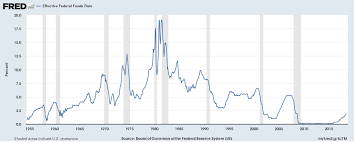 Fed Interest Rate Chart Rising Interest Rates How Much Is Too Much Prepared Capital