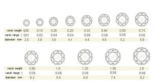 Diamond Specs Chart Know Your Diamonds Part 5 The Carat Weight Considerations