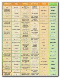 Essential Oils And Their Benefits Chart Essential Oils