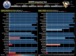 Nhl Player Comparison Chart Skatr Introduction And Guide Bill Comeau Medium