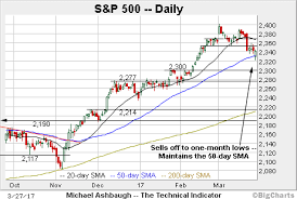 50 Day Moving Average Charts S P 500 Survives Test Of 50 Day Average Amid Technical Cross