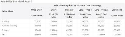 Award Flights To Hawaii Million Mile Secrets