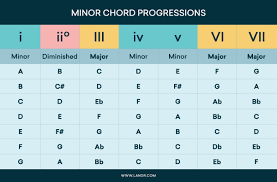Chord Progressions 101 How To Arrange Chords In Your Songs