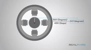 now let s follow a simple movement diagram of a stepper motor to determine how the stepper motor works in one plete rotation