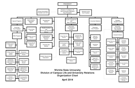 Student Life Org Chart Ppt Wichita State University Division Of Campus Life And