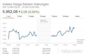 Aksi Beli Investor Domestik Panaskan Laju Ihsg Sentuh Level