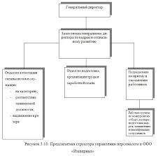 Диплом Система управления персоналом и ее совершенствование  Диплом Система управления персоналом и ее совершенствование строительной организации